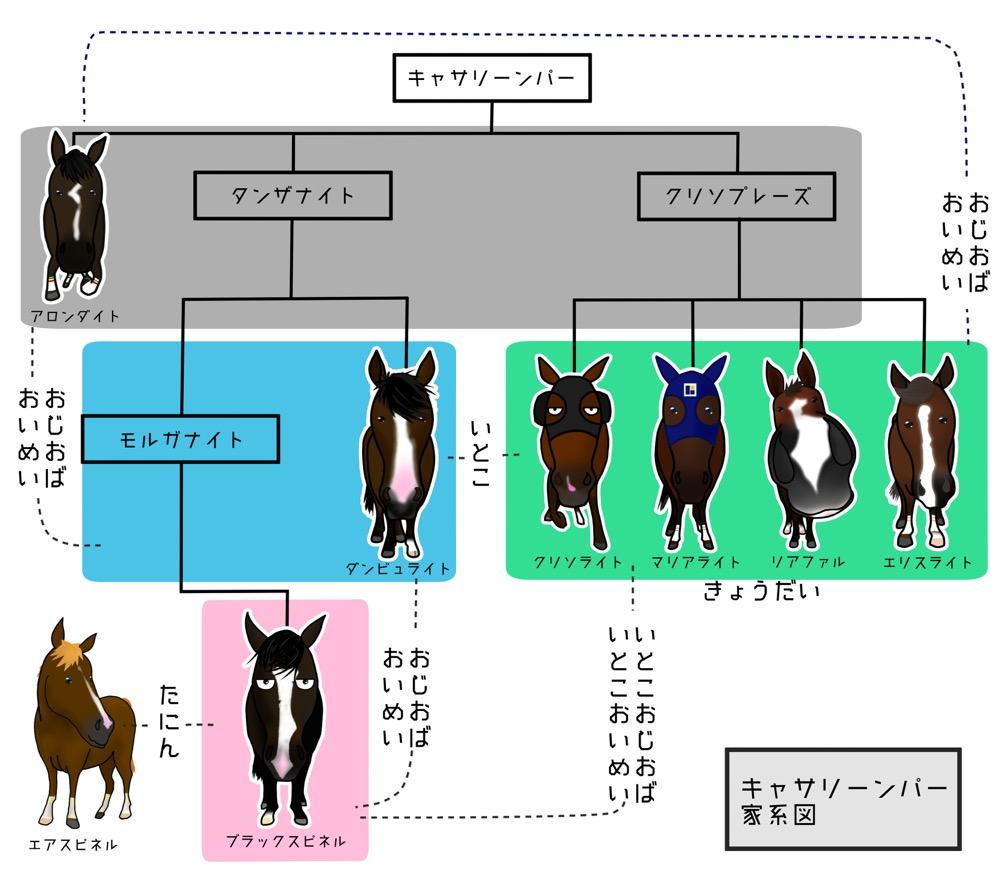 キャサリーンパー家系図