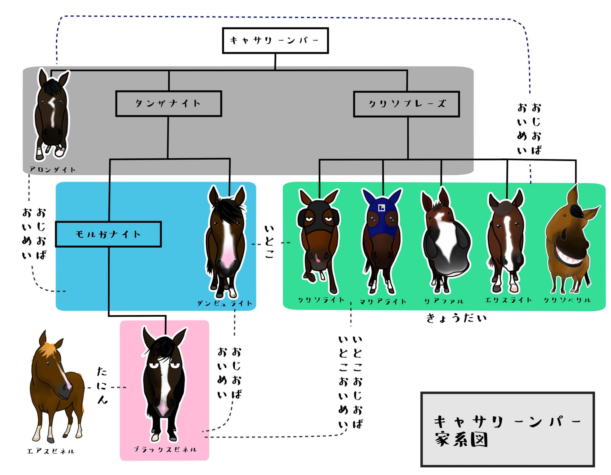 キャサリンパーの家系図